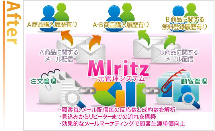 アフター。顧客管理と注文管理、メール管理機能が連動すれば、見込みからリピーターまでの流れが作れます。